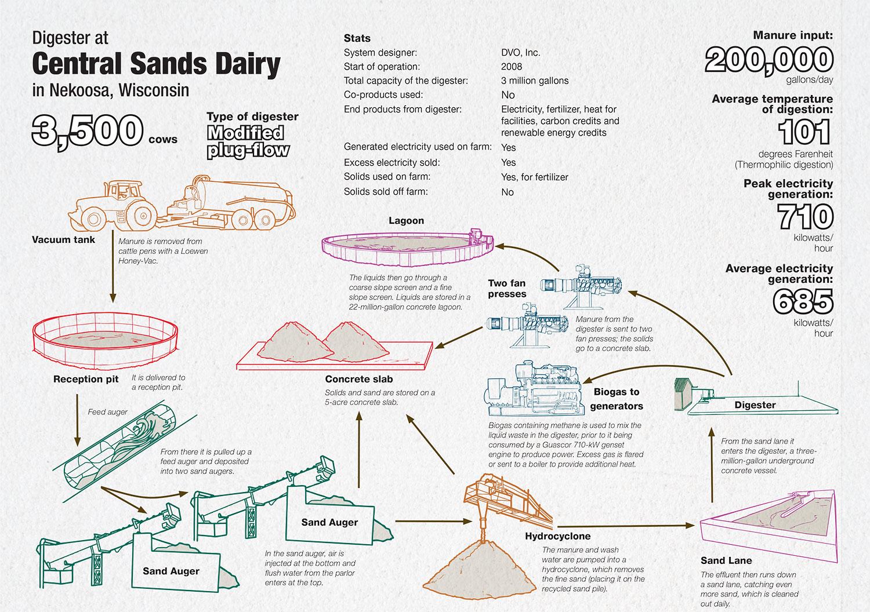Dvo Articles Biogas Plant Diagram Advantages Digester Generation Of See